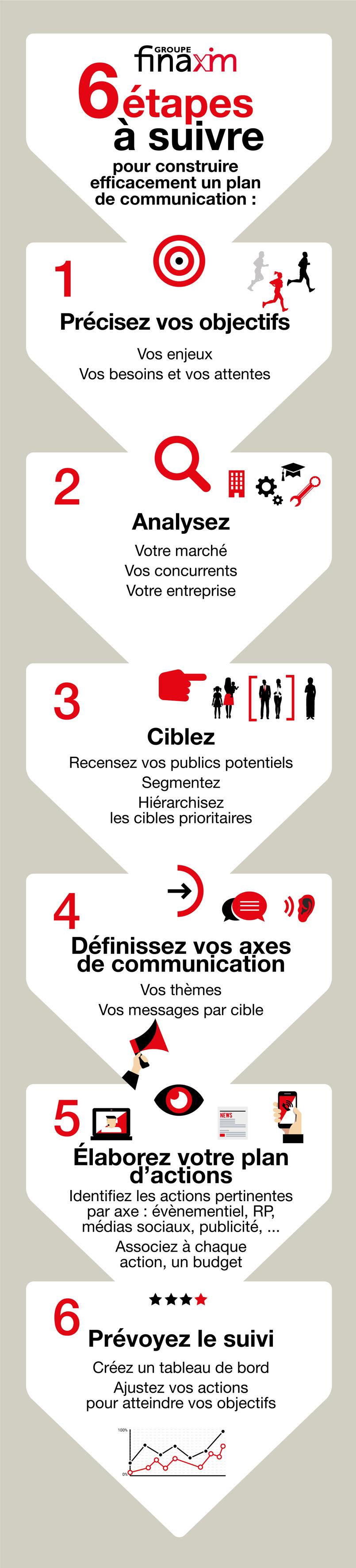 Infographie plan de communication